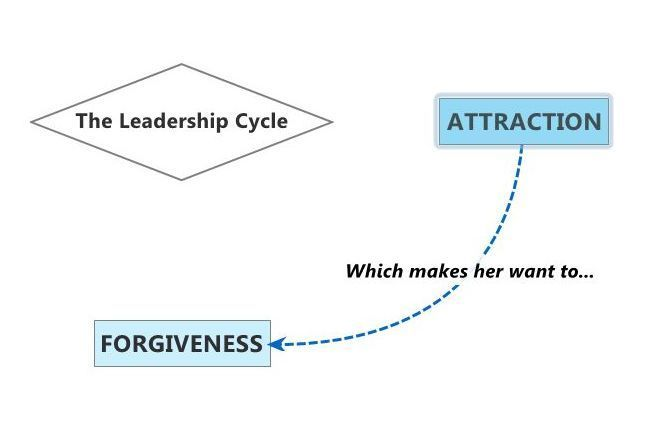 Attraction to Forgiveness