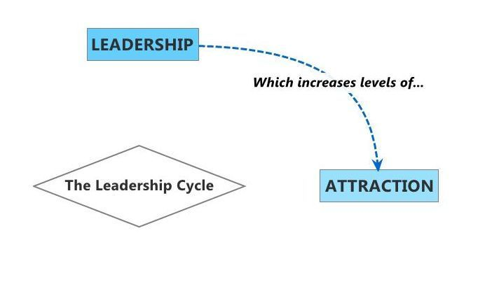 Leadership to Attraction