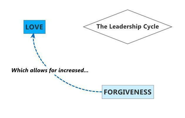 Forgiveness to Love