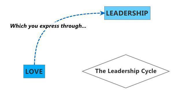 Love to Leadership