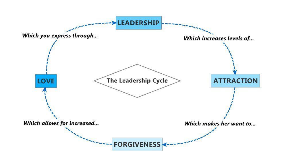 The Leadership Cycle Diagram